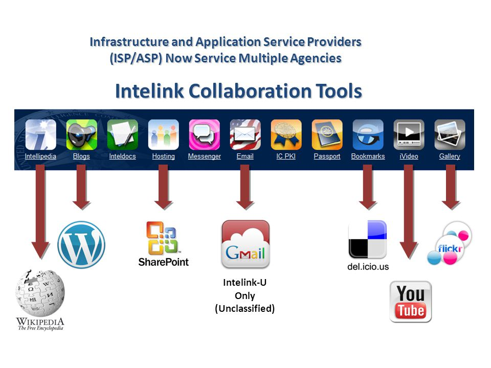 Intelink Collaboration Tools