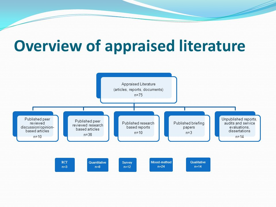 Overview of appraised literature