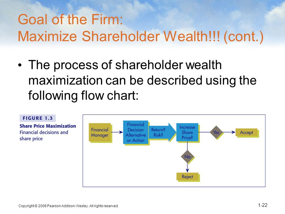 wealth maximisation Shareholder wealth maximization 1912 words | 8 pages the firm) is the maximization of shareholders' wealth a good financial manager therefore should carefully consider and weigh the risk of undertaking a certain project against the profits associated with undertaking such a project.