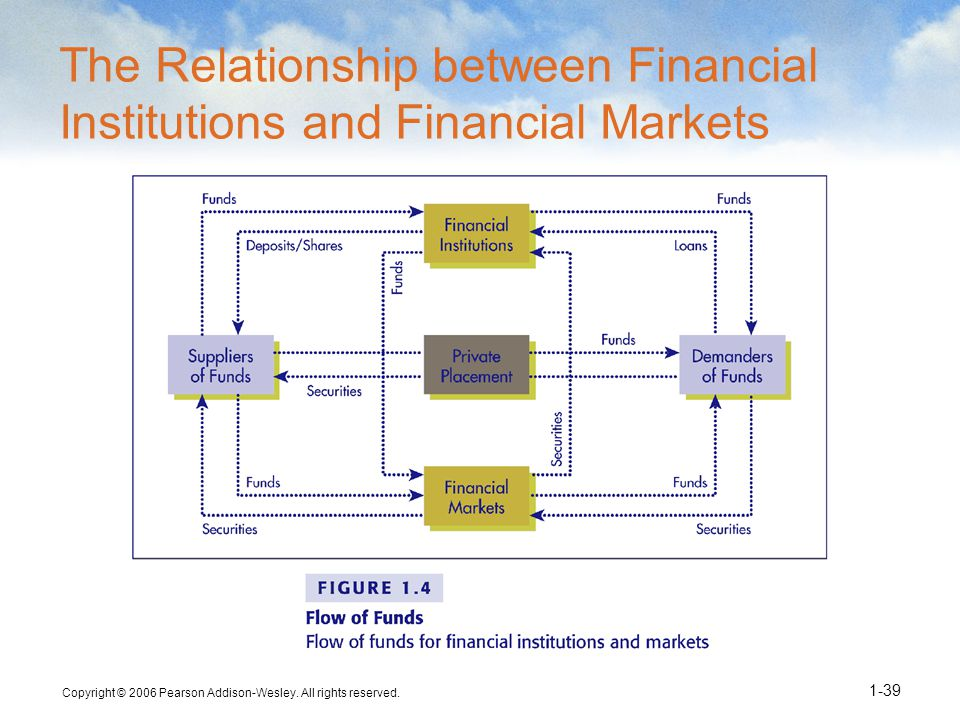 The Relationship between Financial Institutions and Financial Markets