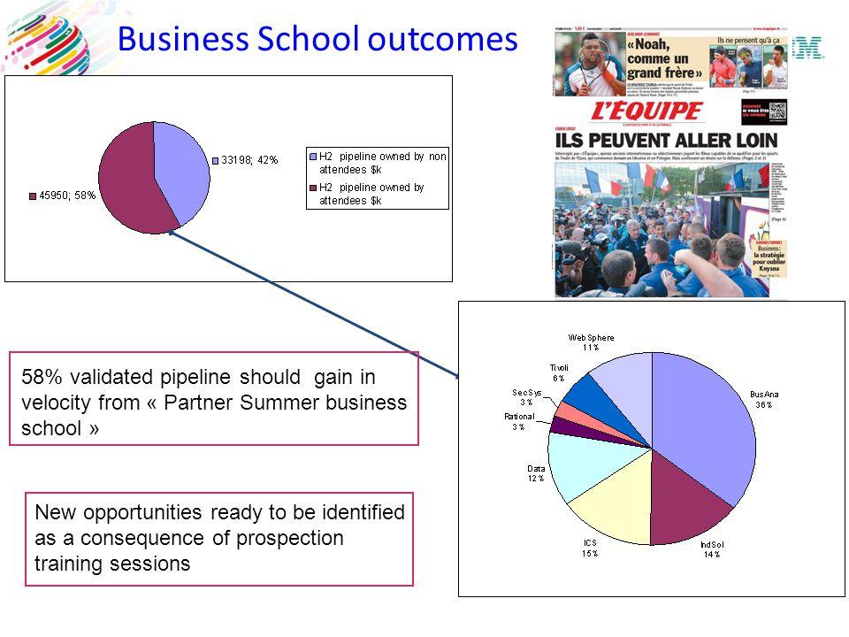 Business School outcomes