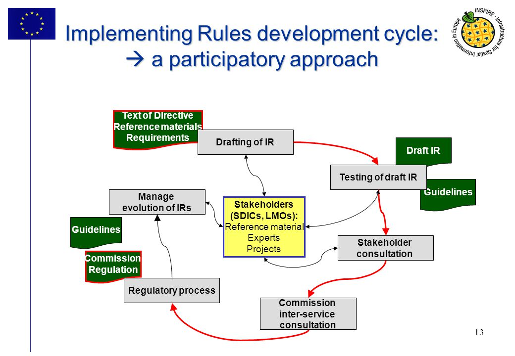 Implementing Rules development cycle:  a participatory approach