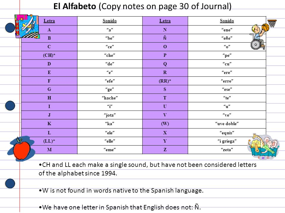 El Alfabeto (Copy notes on page 30 of Journal)