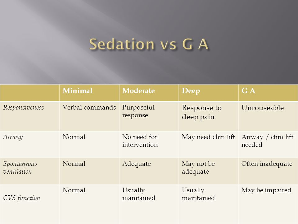 Sedation vs G A Minimal Moderate Deep G A Response to deep pain