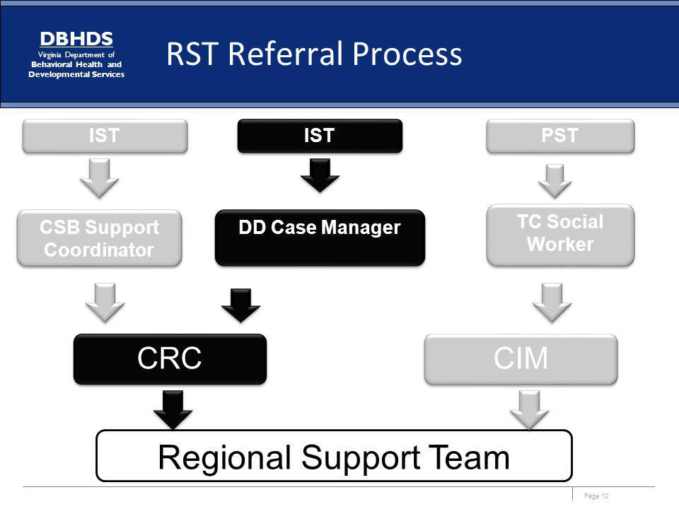 CSB Support Coordinator