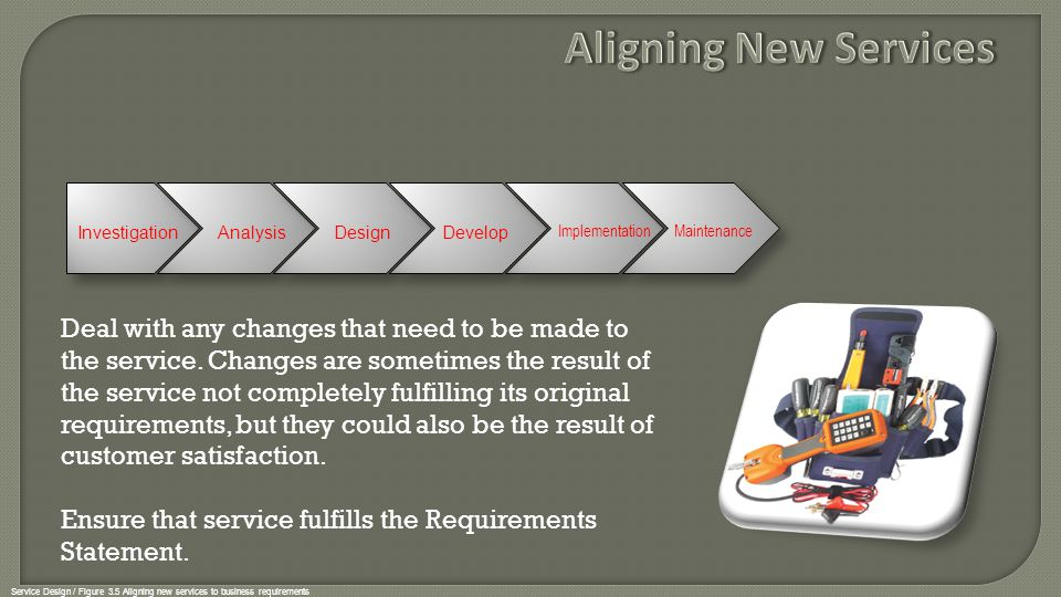 Aligning New Services Investigation. Analysis. Design. Develop. Maintenance. Implementation.