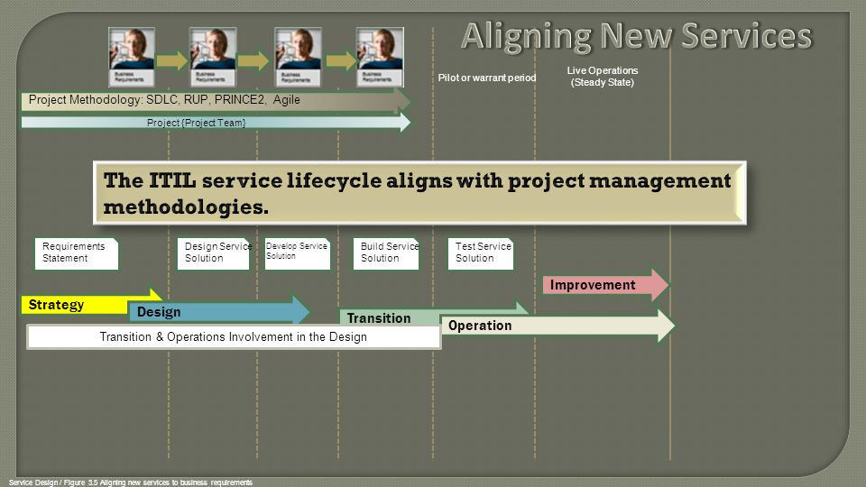 Aligning New Services Pilot or warrant period. Live Operations. (Steady State) Project Methodology: SDLC, RUP, PRINCE2, Agile.