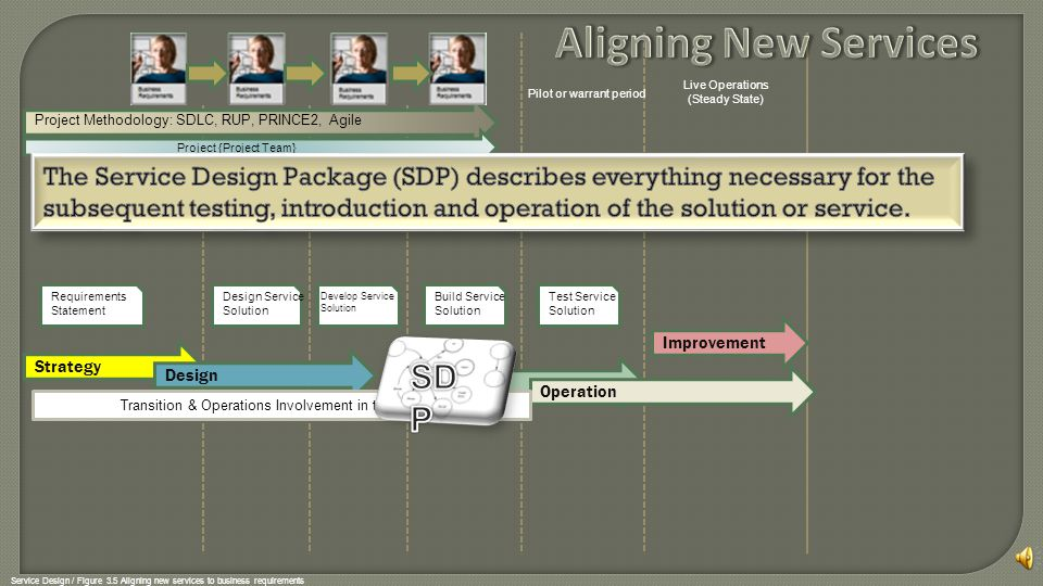 Aligning New Services SDP
