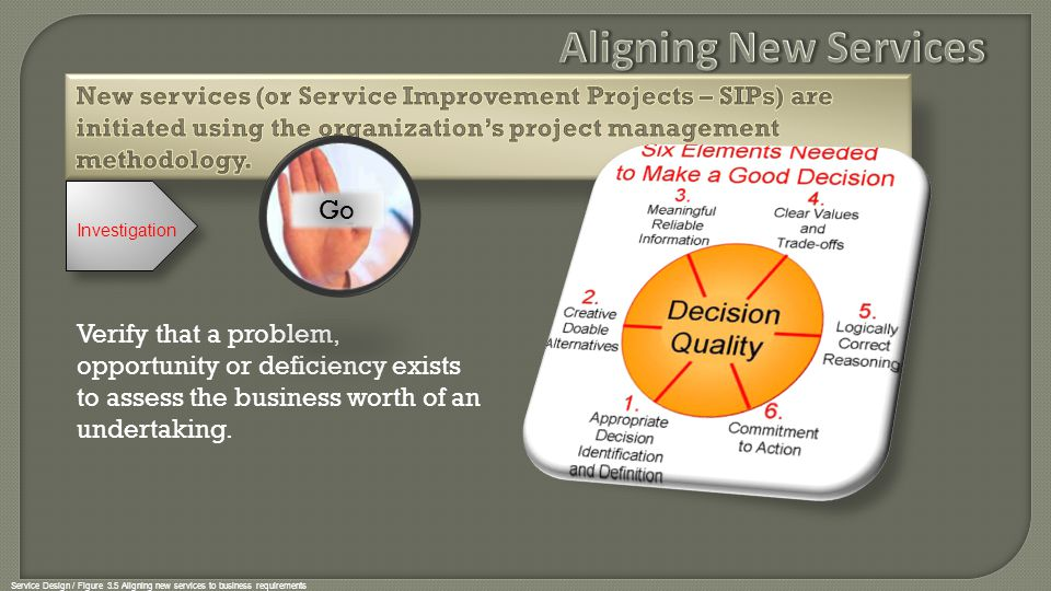 Aligning New Services New services (or Service Improvement Projects – SIPs) are initiated using the organization's project management methodology.