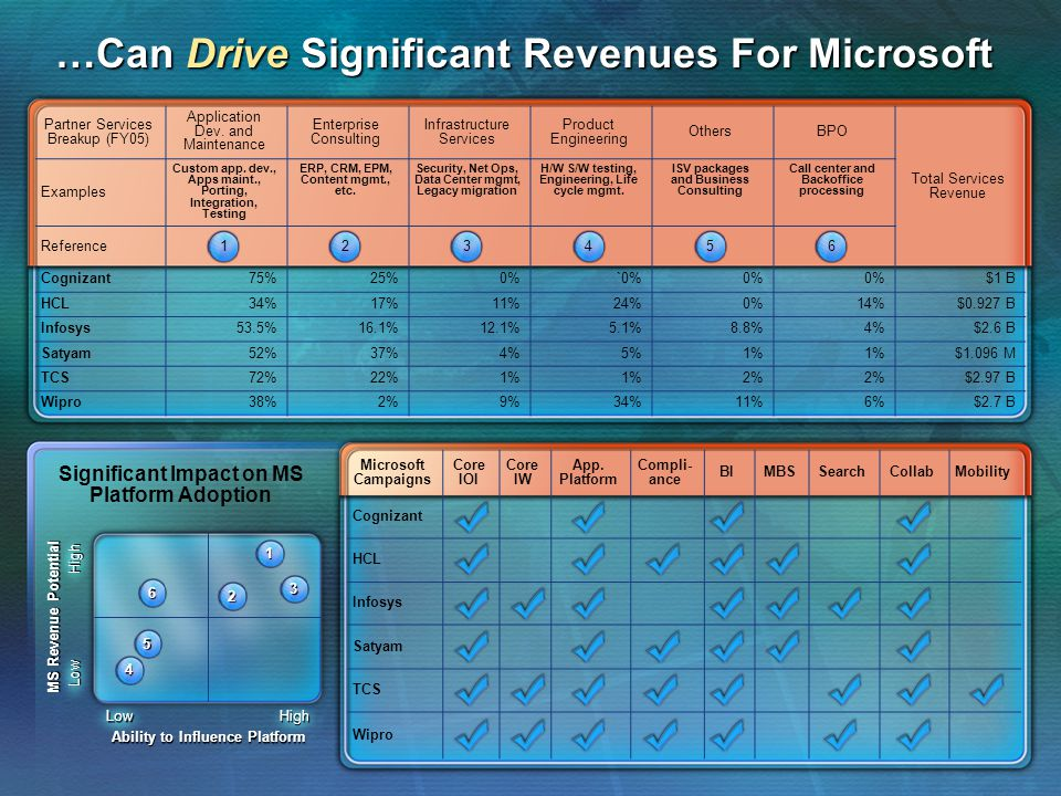 …Can Drive Significant Revenues For Microsoft