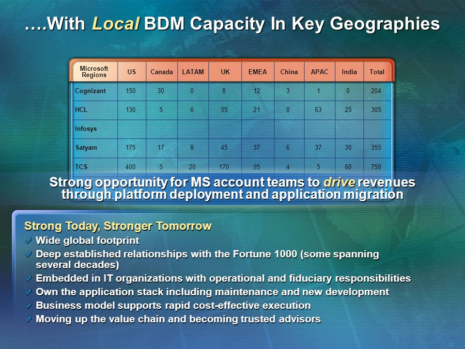 ….With Local BDM Capacity In Key Geographies