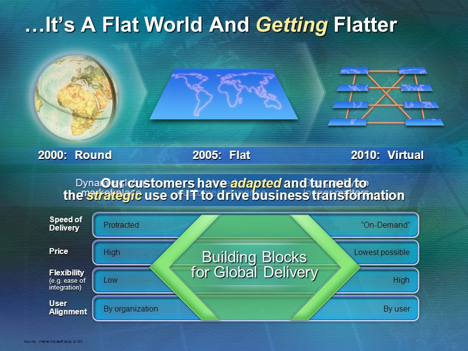 …It's A Flat World And Getting Flatter
