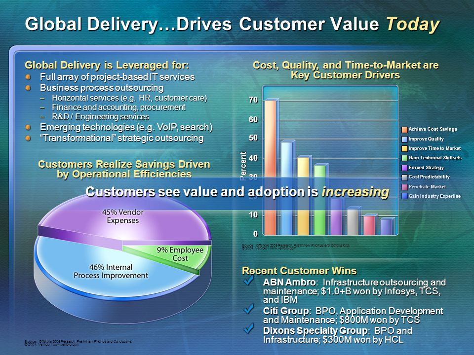 Global Delivery…Drives Customer Value Today