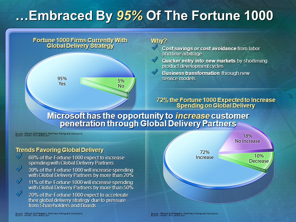 …Embraced By 95% Of The Fortune 1000