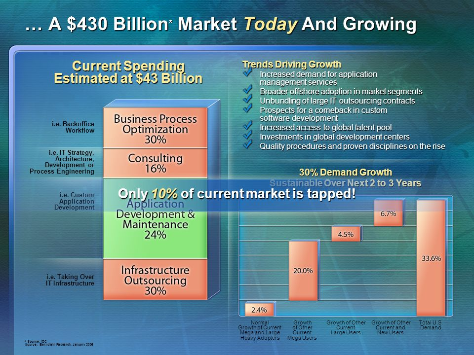 … A $430 Billion* Market Today And Growing