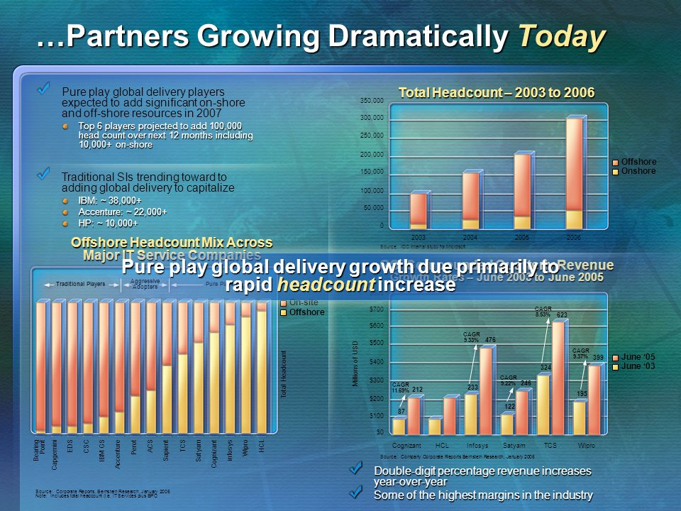 …Partners Growing Dramatically Today