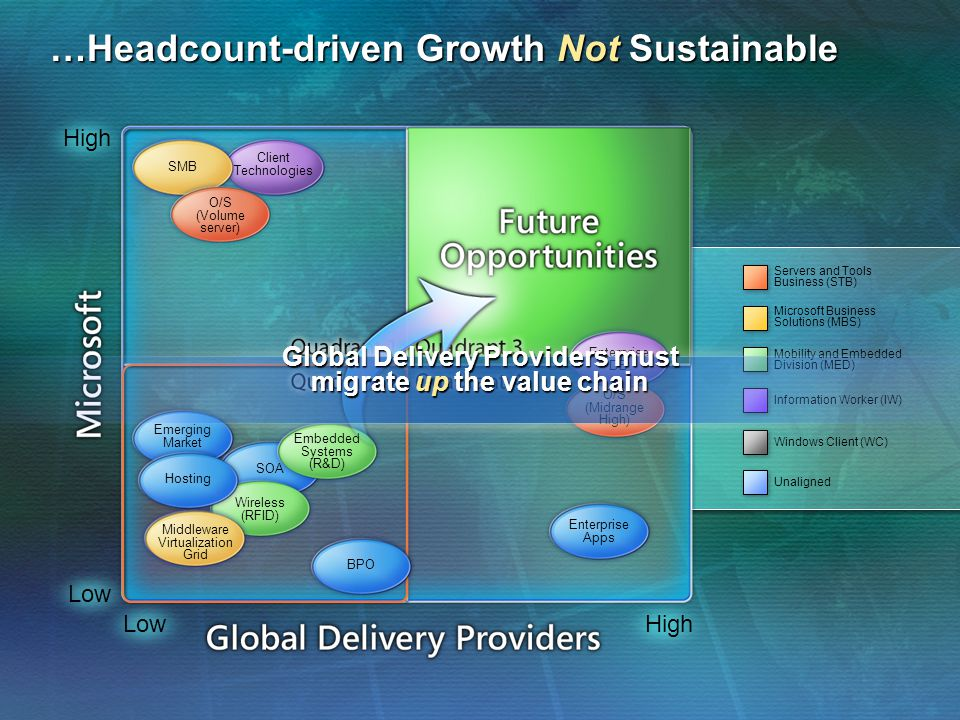 …Headcount-driven Growth Not Sustainable