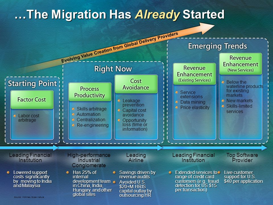 …The Migration Has Already Started