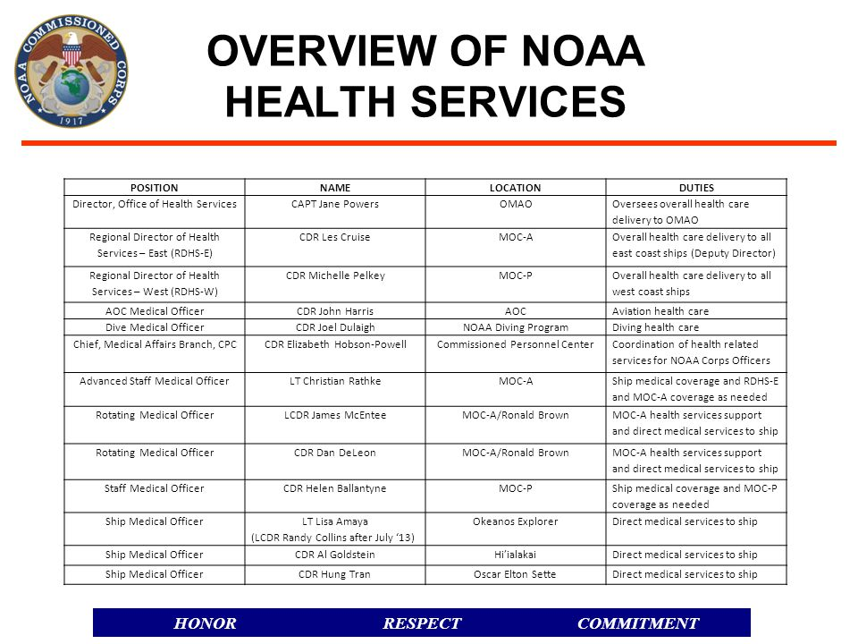 OVERVIEW OF NOAA HEALTH SERVICES