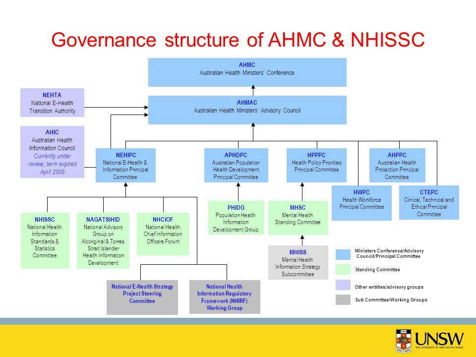 Governance structure of AHMC & NHISSC