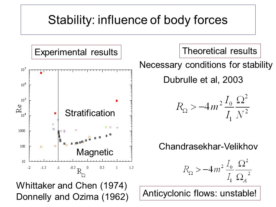 Stability: influence of body forces