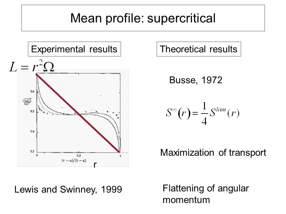 Mean profile: supercritical