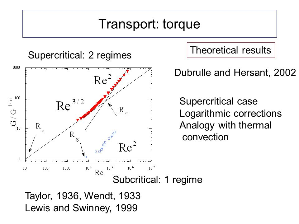 Transport: torque Theoretical results Supercritical: 2 regimes