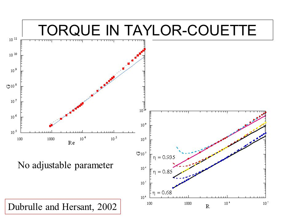 TORQUE IN TAYLOR-COUETTE