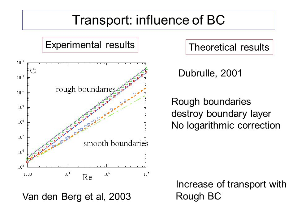 Transport: influence of BC
