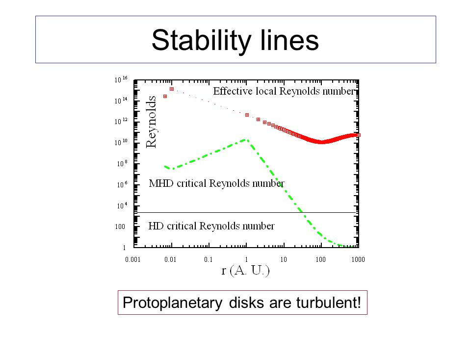 Stability lines Protoplanetary disks are turbulent!