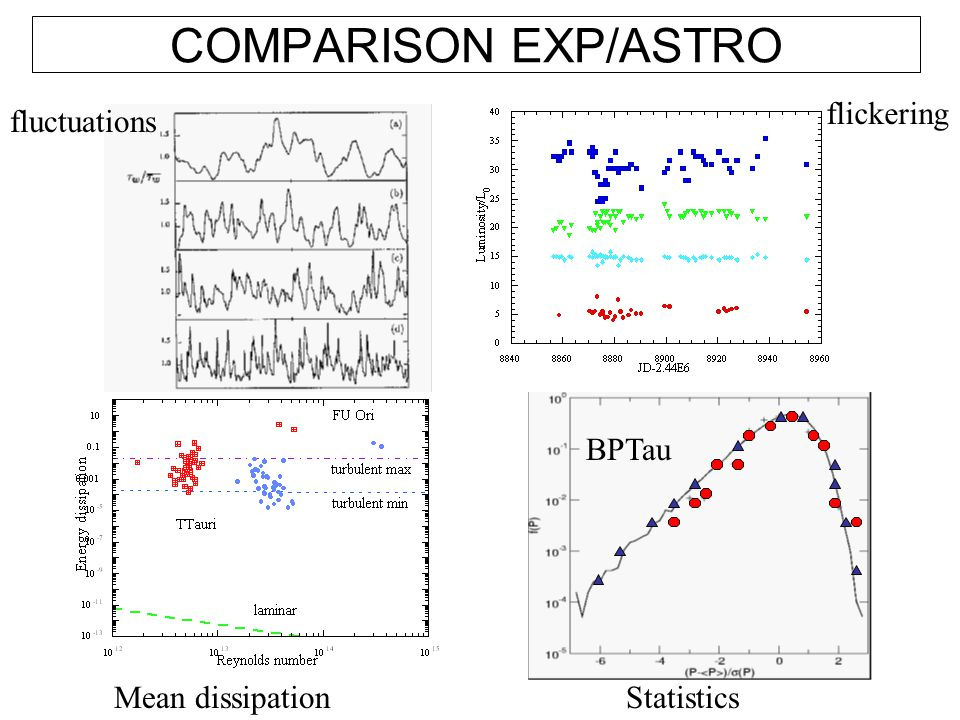 COMPARISON EXP/ASTRO flickering fluctuations BPTau Mean dissipation