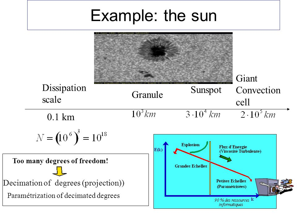 Example: the sun Giant Convection Dissipation Sunspot cell scale