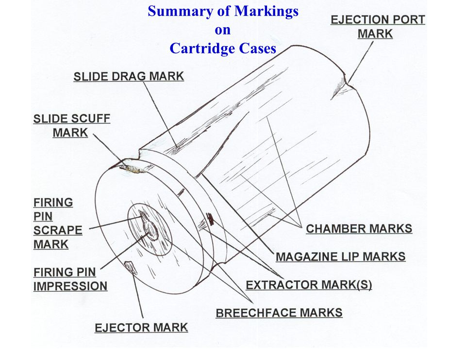 Summary of Markings on Cartridge Cases