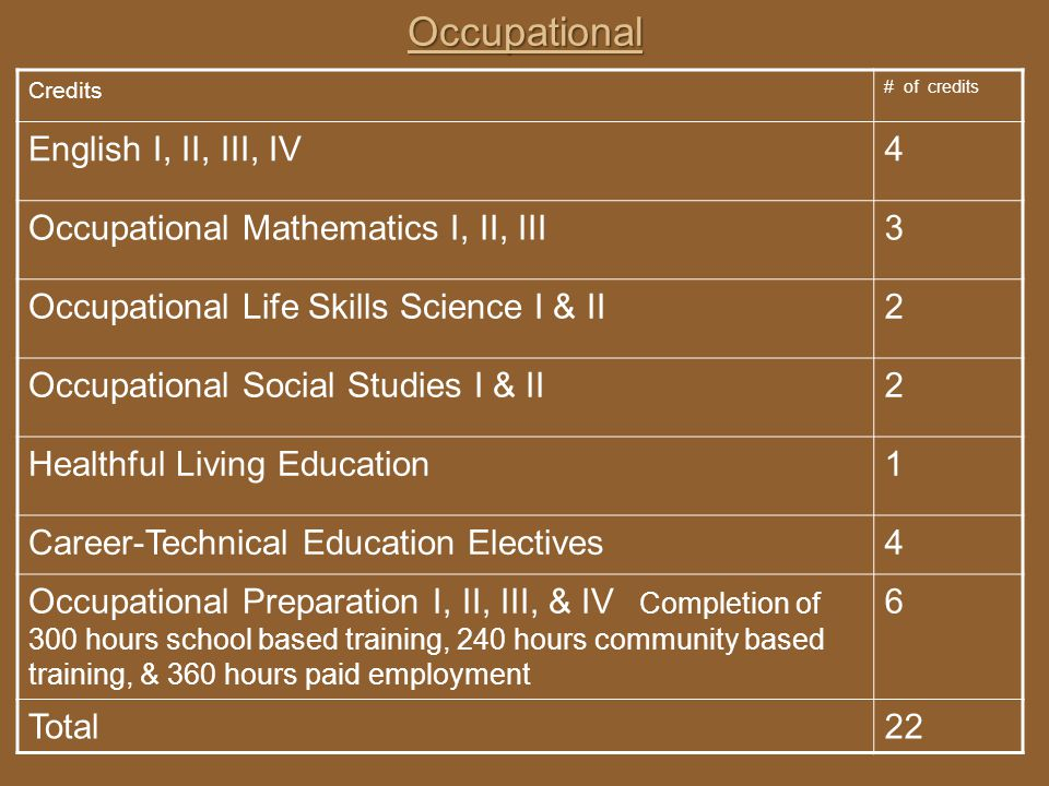 Occupational English I, II, III, IV 4