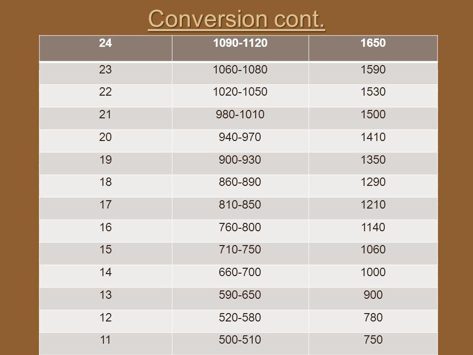 Conversion cont. 24. 1090-1120. 1650. 23. 1060-1080. 1590. 22. 1020-1050. 1530. 21. 980-1010.