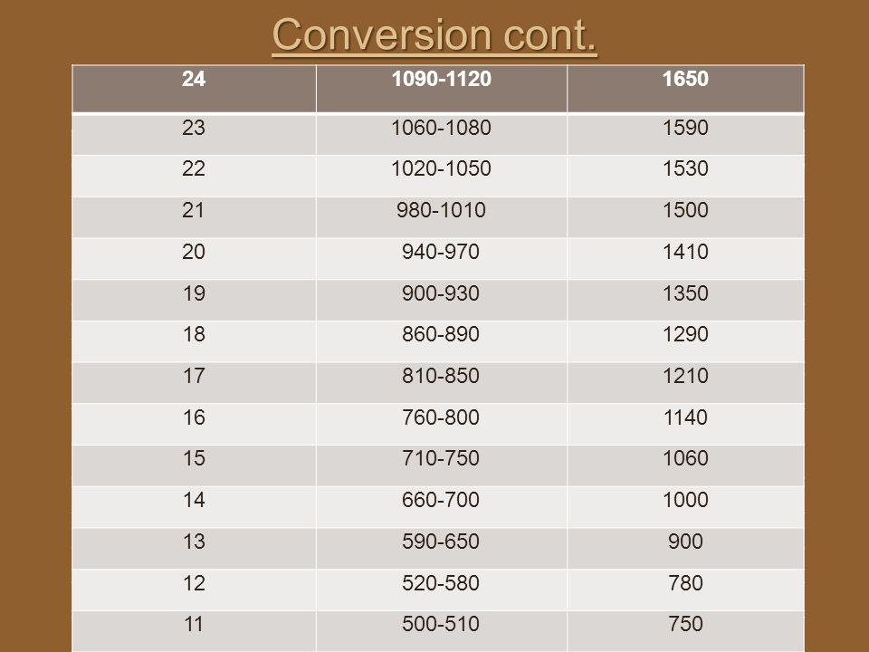Conversion cont