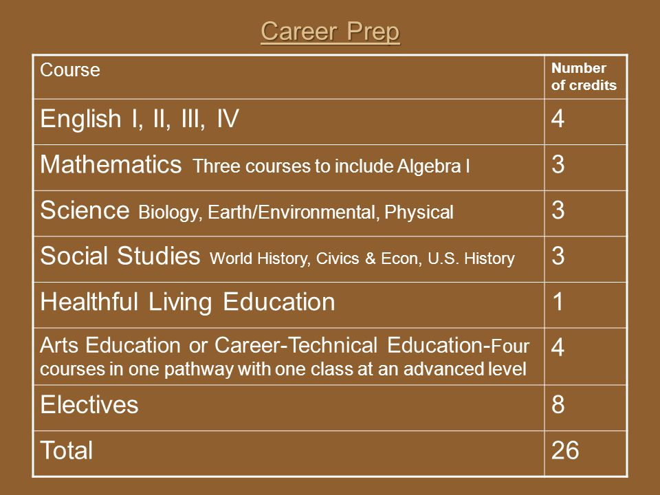 Mathematics Three courses to include Algebra I 3