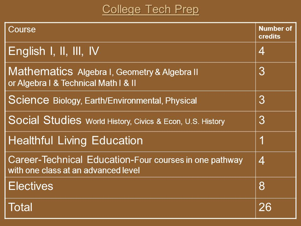 Science Biology, Earth/Environmental, Physical