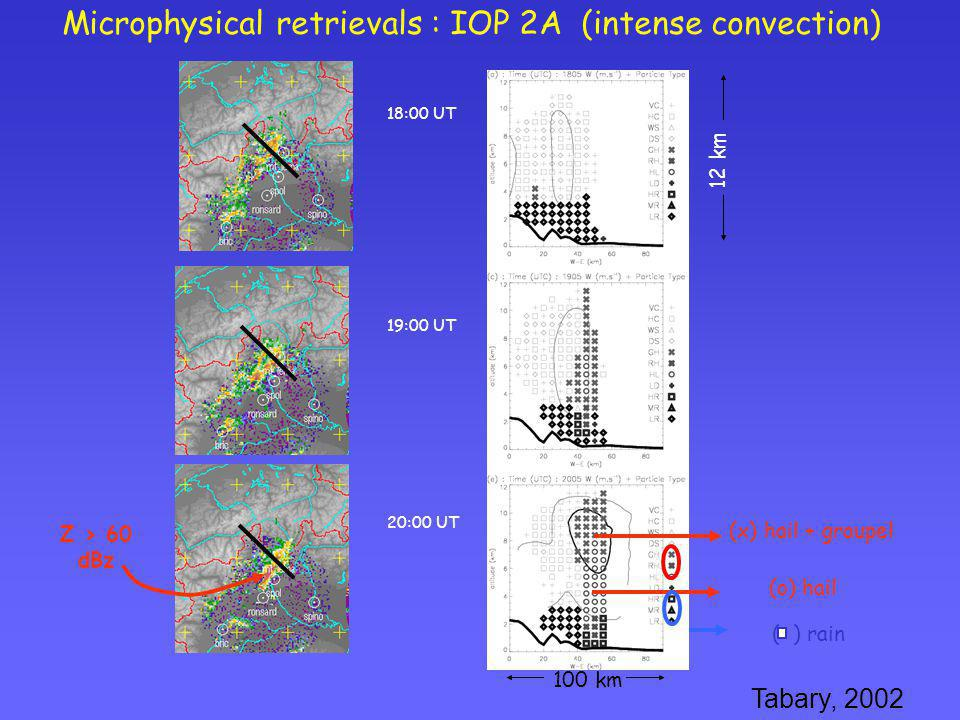 Microphysical retrievals : IOP 2A (intense convection)
