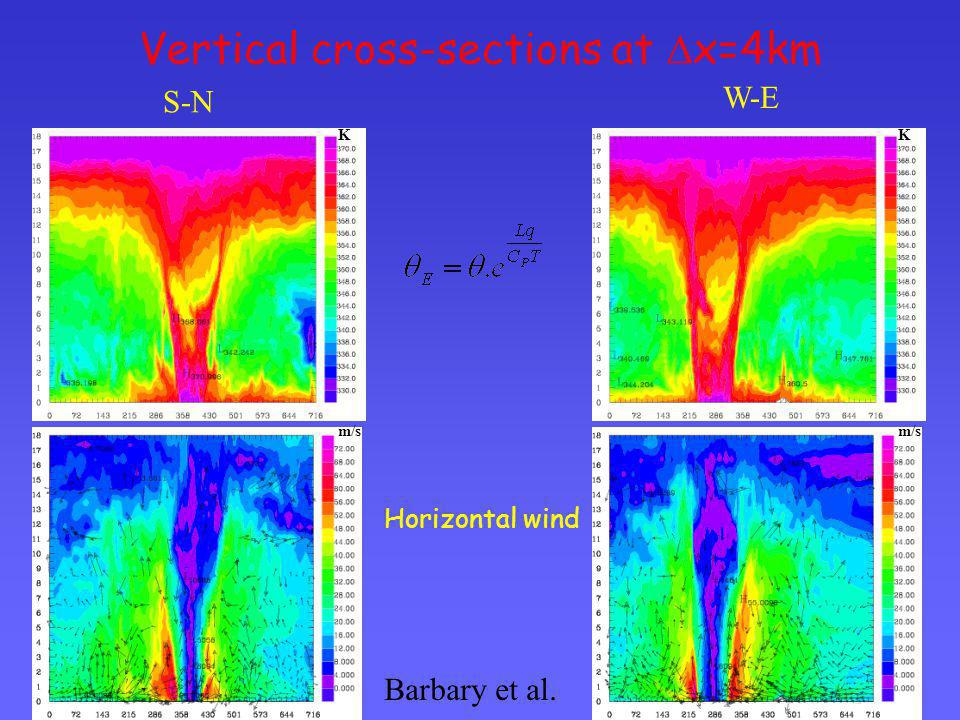 Vertical cross-sections at Dx=4km