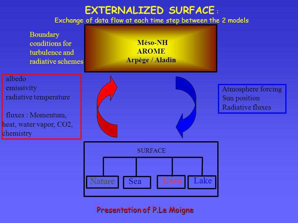 EXTERNALIZED SURFACE :