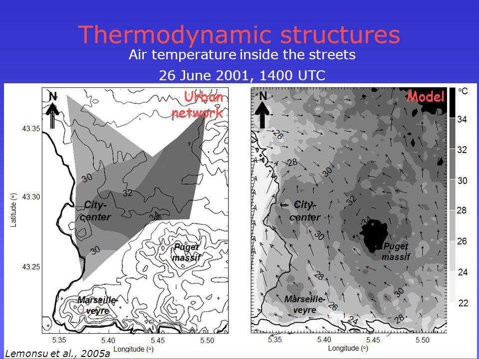 Thermodynamic structures