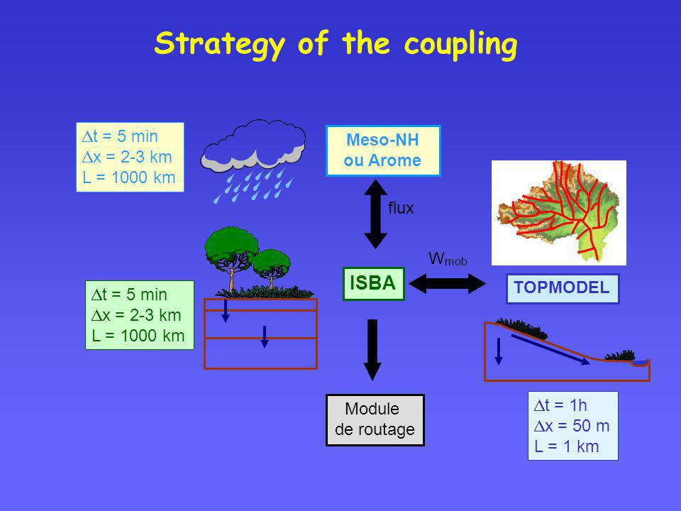 Strategy of the coupling