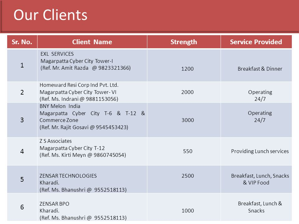 Our Clients Sr. No. Client Name Strength Service Provided 1 2 3 4 5 6