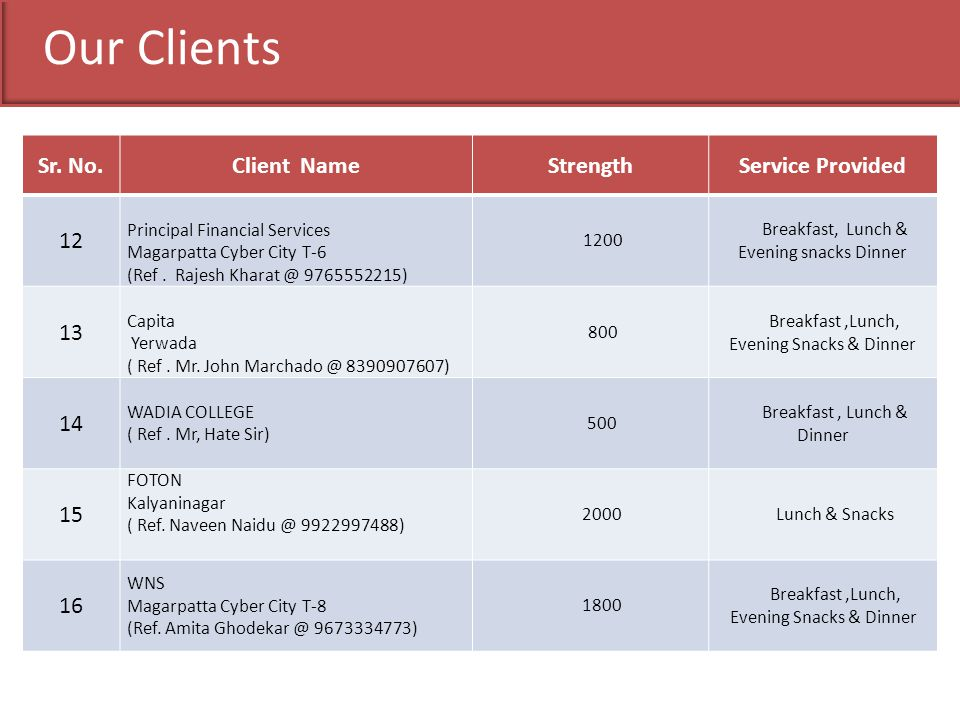 Our Clients Sr. No. Client Name Strength Service Provided 12 13 14 15