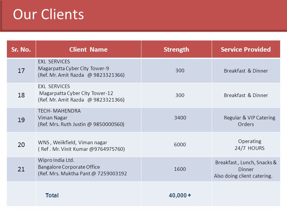 Our Clients Sr. No. Client Name Strength Service Provided 17 18 19 20