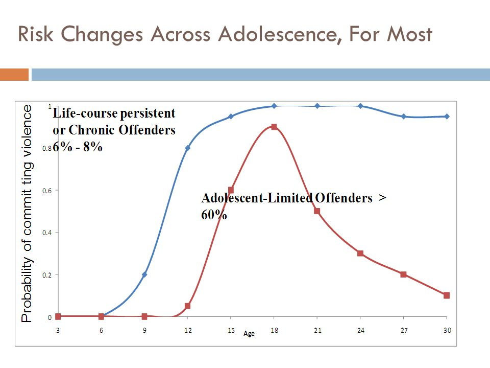 Risk Changes Across Adolescence, For Most