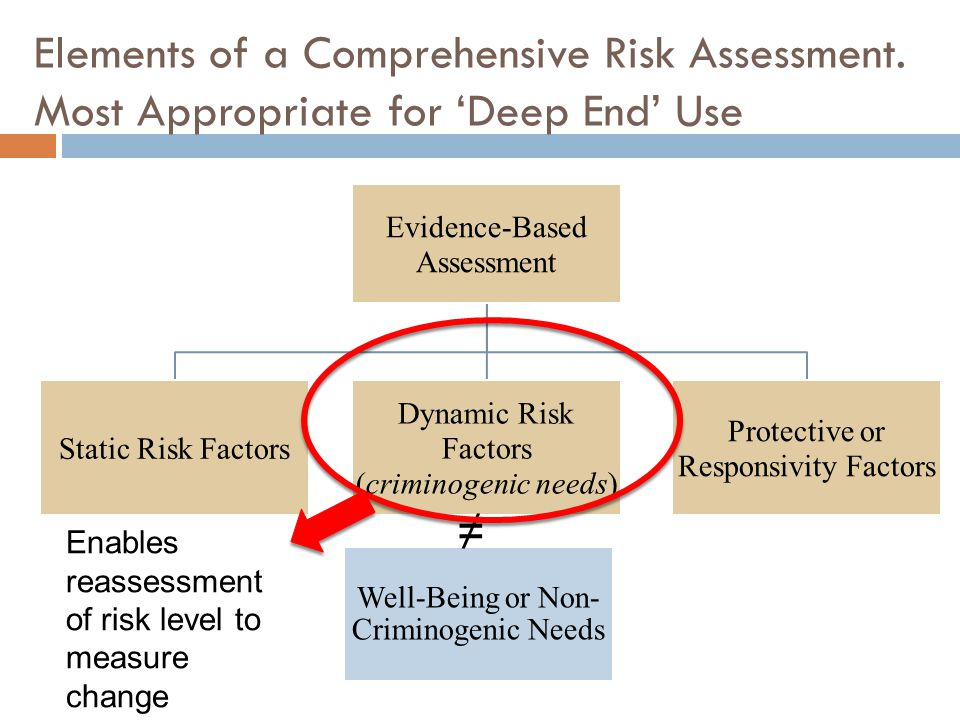 Elements of a Comprehensive Risk Assessment