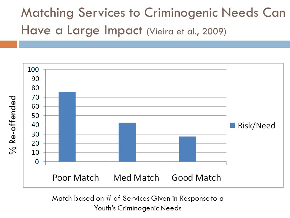 Matching Services to Criminogenic Needs Can Have a Large Impact (Vieira et al., 2009)