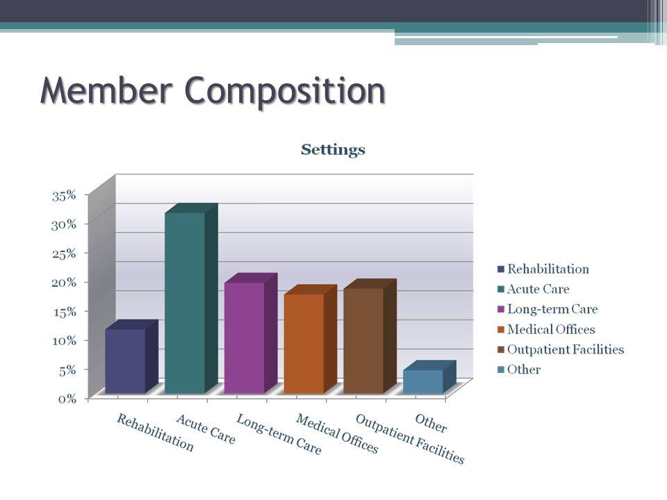 Member Composition